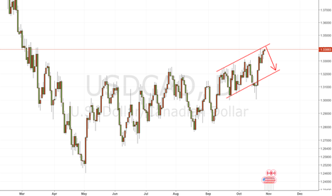 USDCAD: usdcad is in an up tunnel