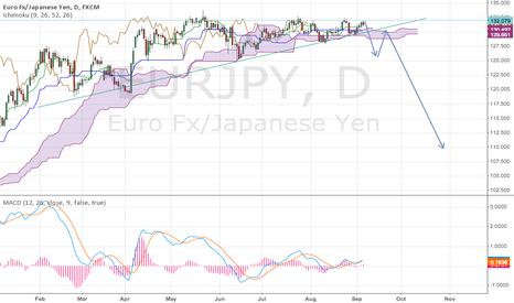 EURJPY: 1Day Pennant break & Ichimoku cloud