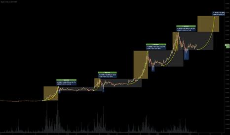 XRPUSD: XRPUSD - same pattern keeps repeating (XRPUSD to $4 next?)