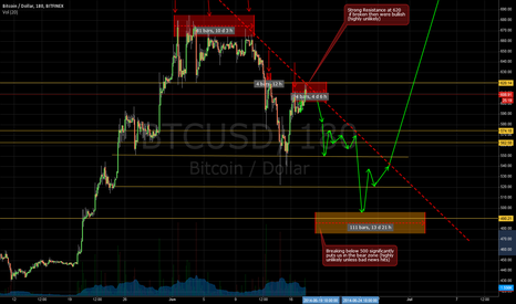 BTCUSD: Bitcoin 2 Weeks Forecast until the Silk Road Auction - Update 2
