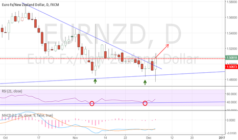EURNZD: EURNZD: Long idea here