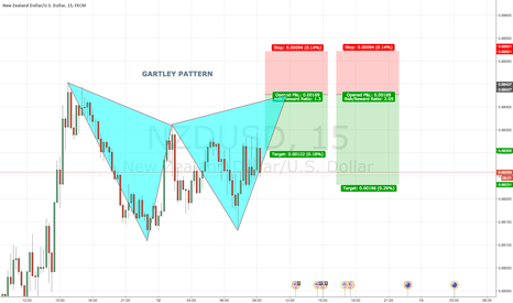 NZDUSD: NZDUSD 15 Bearish GARTLEY PATTERN @ 0.6842