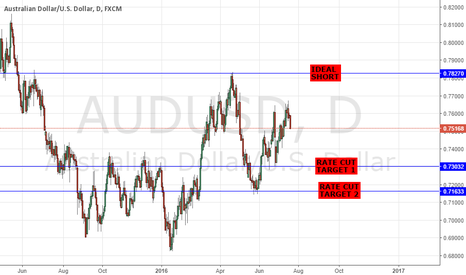 AUDUSD: SELL AUDUSD - JUNE RBA MINUTES HIGHLIGHTS - DOVISH/ CUT POSSIBLE