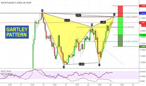 GBPUSD: Gartley Pattern!
