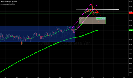 CHFJPY: CHFJPY (buying into weakness / retracement trade)