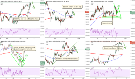 NZDUSD: NZDUSD: watch the top to break or a small pull back