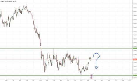 EURUSD: EURUSD - Куда приведет евро растущая дивергенция политики ЕЦБ ?