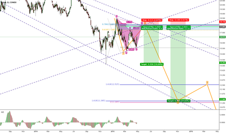 SI1!: SILVER EXTREMELY BEARISH