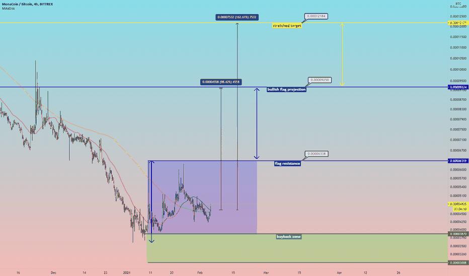 monaco btc tradingvisualizza