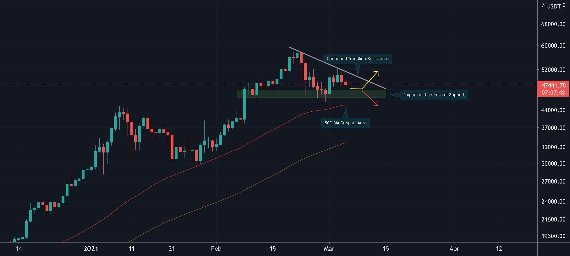 Miért kell minden szemnek a héten a dolláros Bitcoin árszintjén lennie?