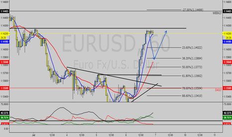 EURUSD: EURUSD NEXT MOVE PROJECTION