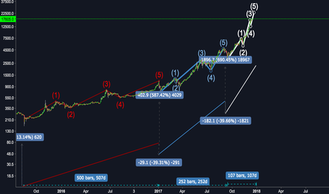 BTCUSD: Analysing btc from the beginning of this great cycle
