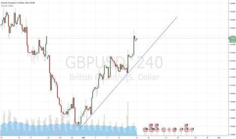 GBPUSD: Play in trend, Short the break