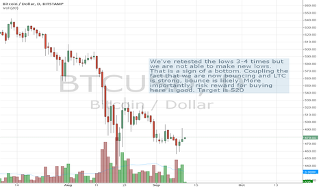 BTCUSD: Covered my BTC short from 3 weeks ago, went long at 480.6
