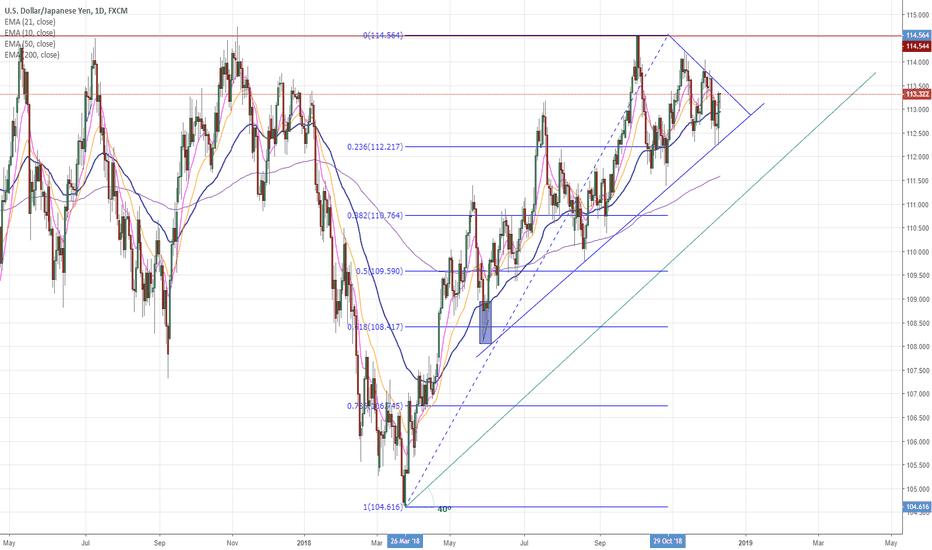 USDJPY: USDJPY Chartwatch (for long term breakout trade)