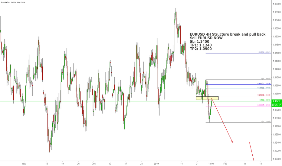 EURUSD: EURUSD 4H Structure break and pull back