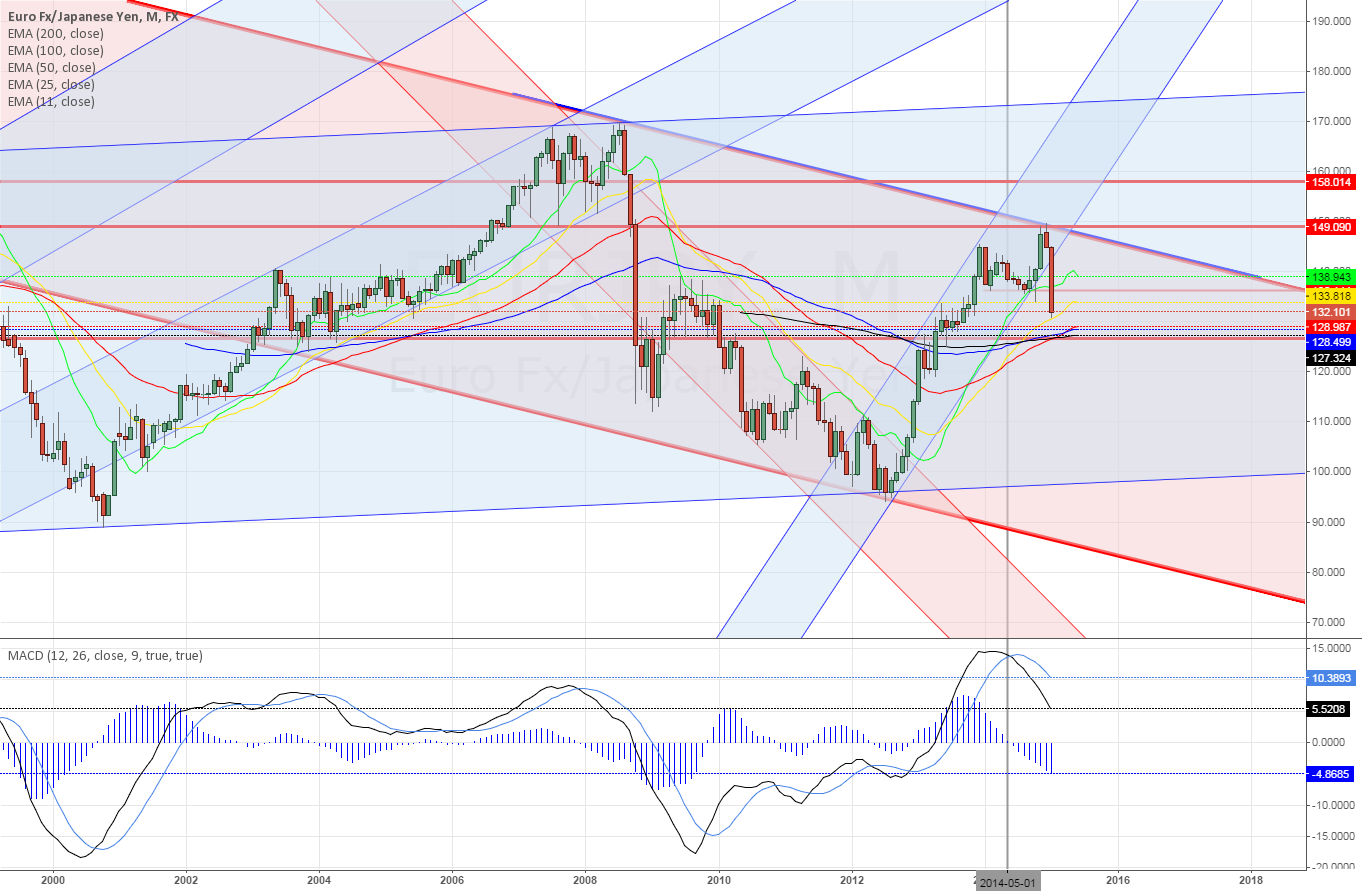 EURJPY breaking the channel solidly ~