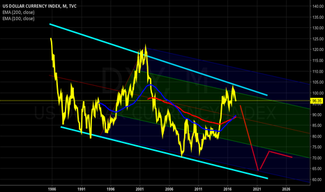 DXY: DXY in 2027, Monthly Chart