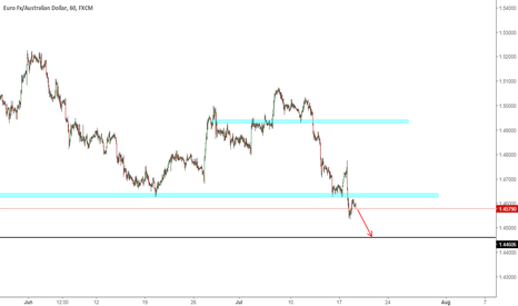 EURAUD: EURAUD - Short to next Zone