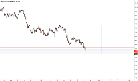 DXY: DXY Bearish outlook