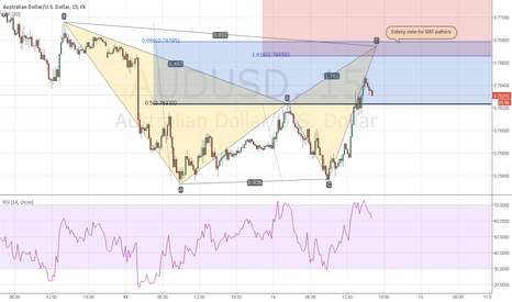 AUDUSD: Waiting for potential bearish bat