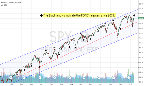 SPY: FOMC releases placed on a $SPY chart. $DIA $NUGT $JNUG $AAPL