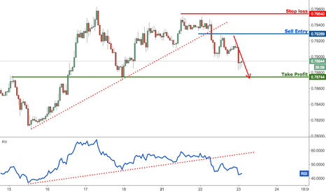 AUDUSD: AUDUSD dropping towards profit target, remain bearish