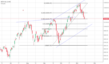 NIFTY: NIfty levels