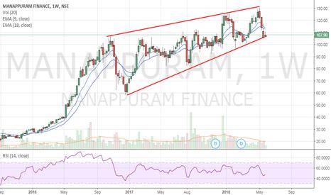 MANAPPURAM: Manappuram Finance - At Strong support zone