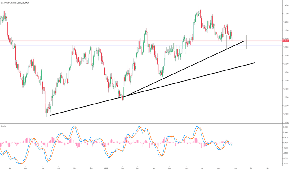 USDCAD: USDCAD SHORT BACK INTO SUPPORT