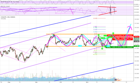 EURJPY: You should see the channel in yellow