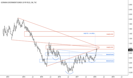 DE10Y: Germany 10YY at confluence resistance area