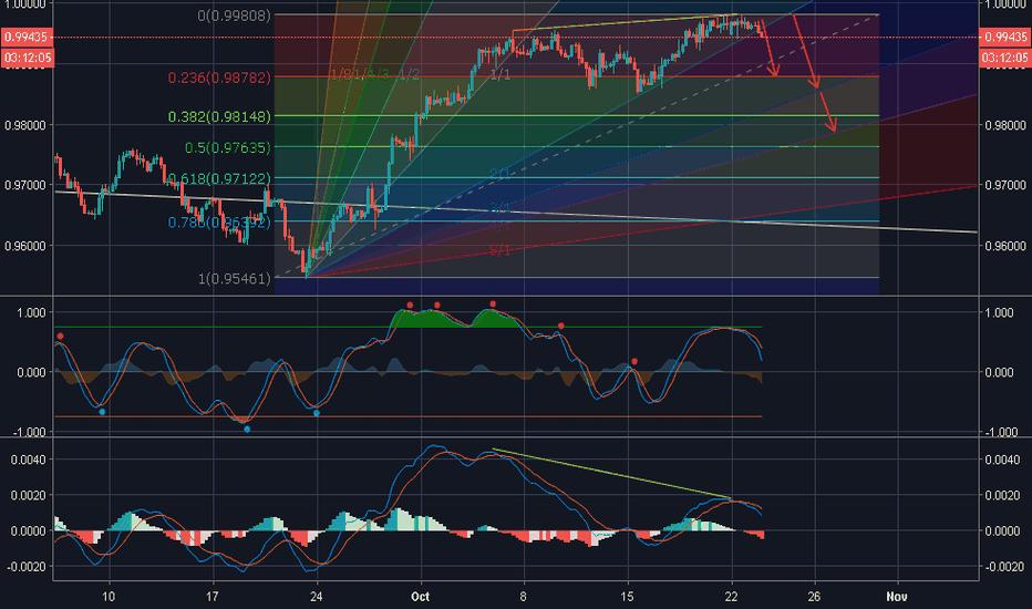 USDCHF: USD/CHF is bearish on 4h chart!!!