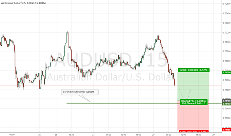 AUDUSD: AUDUSD Institutional Buy SCALP