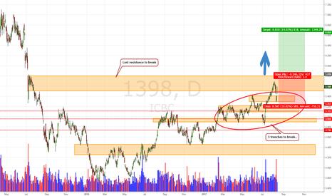 1398: ICBC HK Stocks Daily Update (15/8/17)