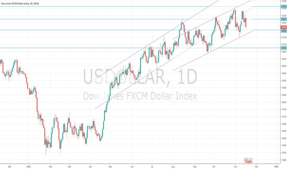 USDOLLAR: US Dollar Index Macro View 18/11