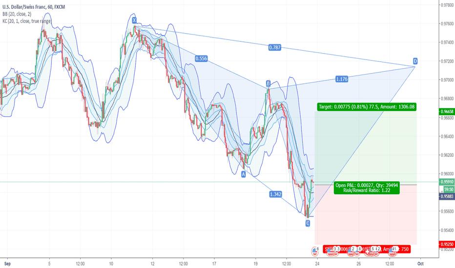 USDCHF: Long USD/CHF