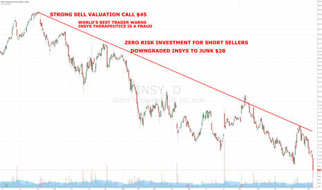 INSY: GREATEST MARKET CALLS EVER INSYS THERAPEUTICS IS A FRAUD