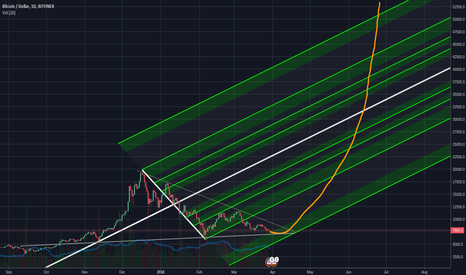 BTCUSD: The Bullish Lightsaber of hope