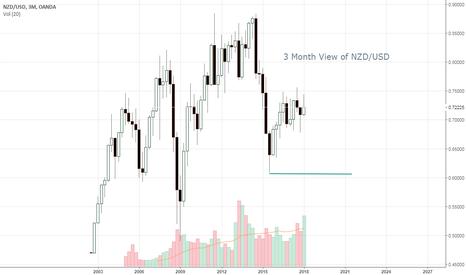 NZDUSD: 3 Month View of NZD/USD