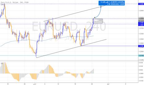 EURUSD: اليورو يستفيد من ضعف الدولار ويستهدف 1.2550