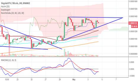 SNGLSBTC: SNGLS ascending triangle