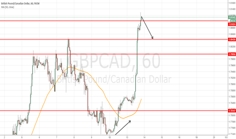 GBPCAD: short at 1.8120 to target 1.8045 = 75 pips
