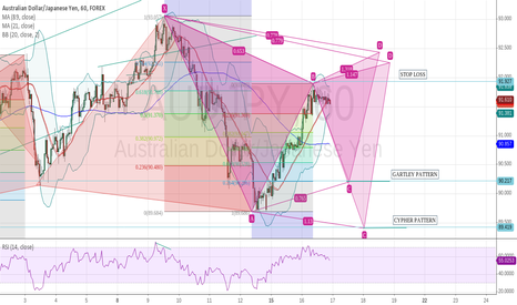AUDJPY: GARTLEY OR CYPHER PATTERN ON AUD/JPY