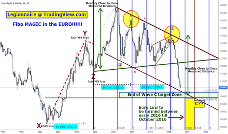 EURUSD: Fibo MAGIC in the EURUSD!! UNCANNY!!!