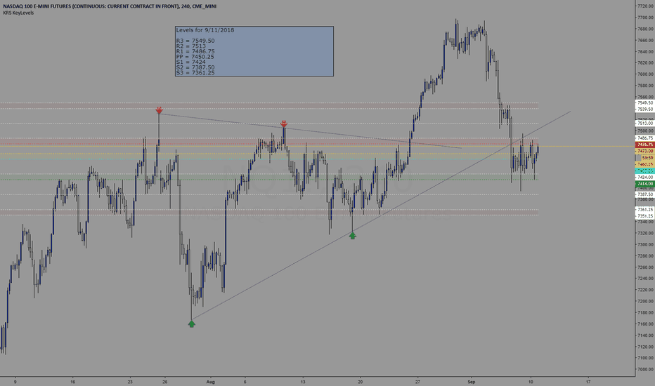 NQ1!: Trading levels for 9/11/2018