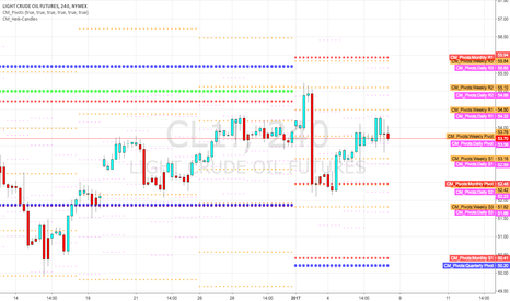 CL1!: Oil found support at monthly pivot