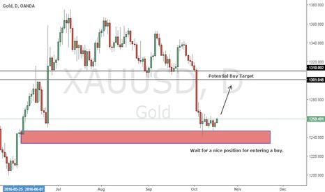 XAUUSD: XAU/USD preparing for a buy setup.