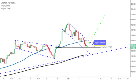 GBPNZD: Corrective structure idea-GBPNZD