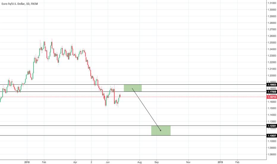 EURUSD: EUR/USD Scenario #1